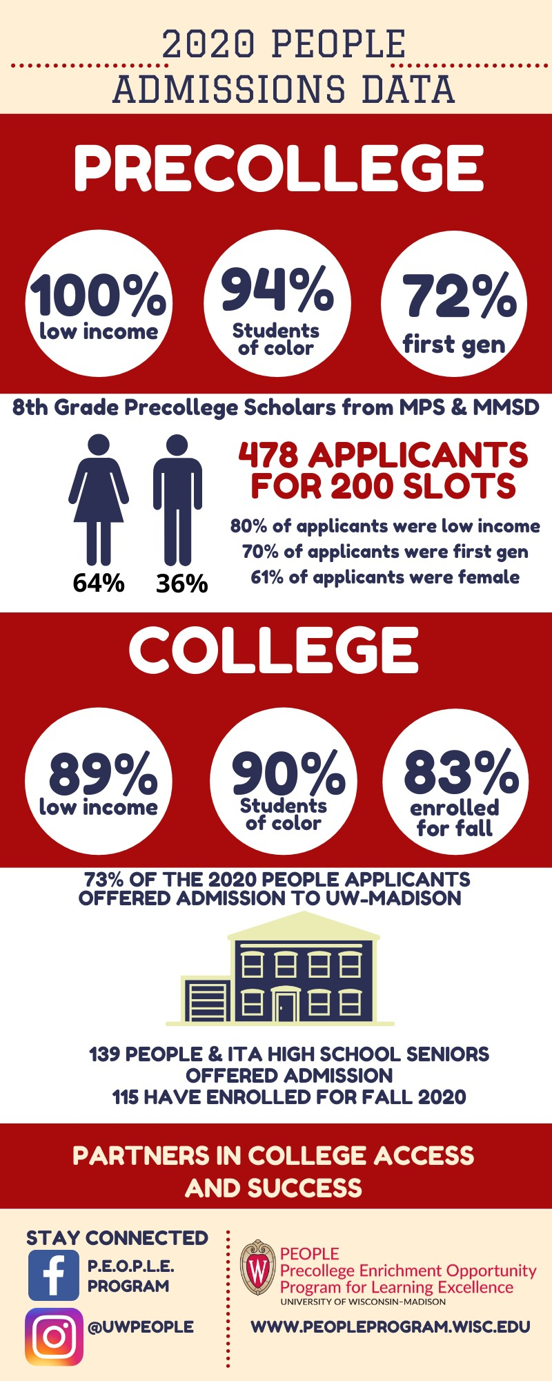 Admissions Data Infographic 2020